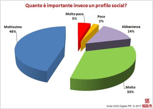 Quanto è importante invece un profilo social?