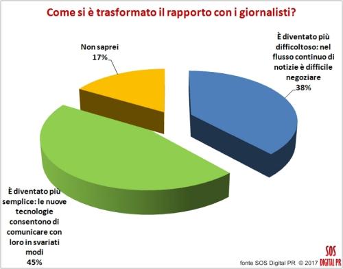 Come si è trasformato il rapporto con i giornalisti?