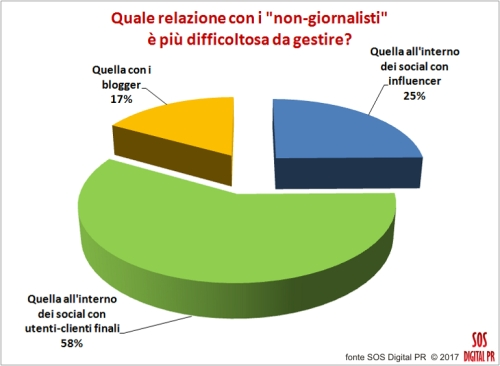 Quale relazione con i non-giornalisti è più difficoltosa da gestire?