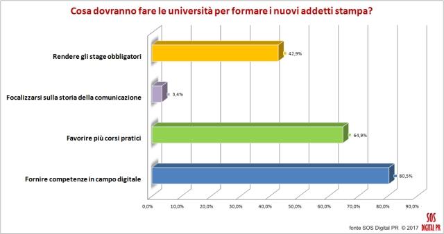 Cosa dovranno fare le università per formare i nuovi addetti stampa?