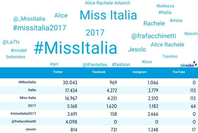Miss Italia: word cloud
